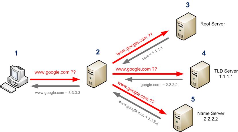 Como funciona una peticion DNS